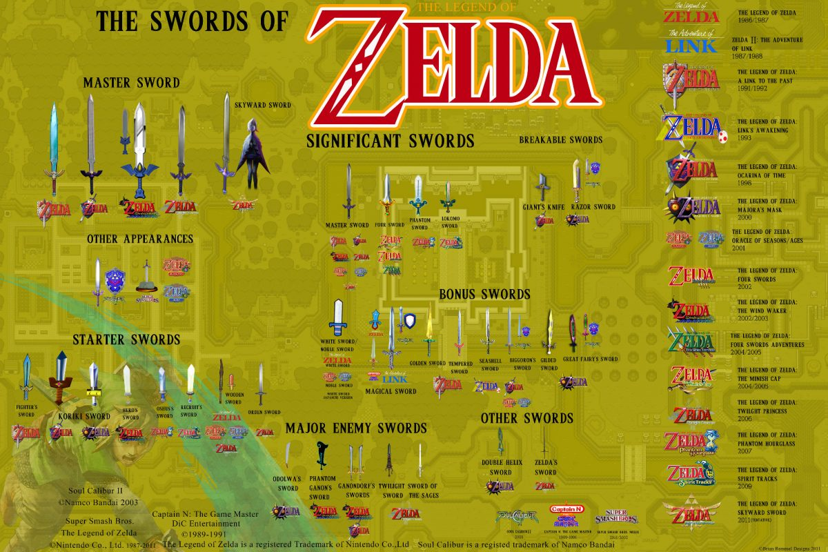 infographie-zelda-swords